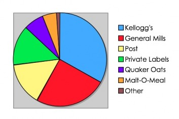 cereal industry market share